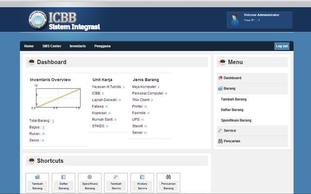 ICBB-inventaris